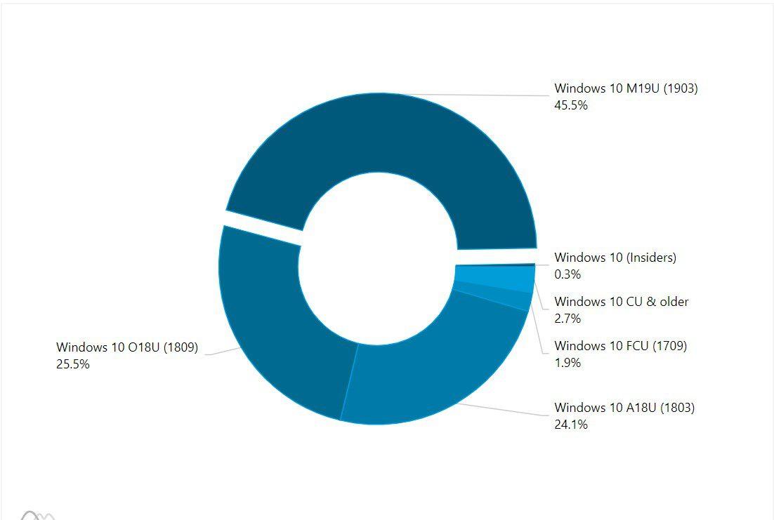 آپدیت 2019 ویندوز 10 نزدیک 45 درصد رشد داشته است