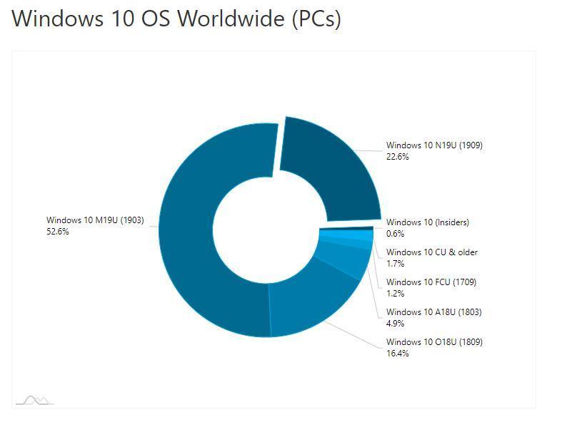تعداد کاربران آپدیت 1909 ویندوز 10 به 22 درصد رسید