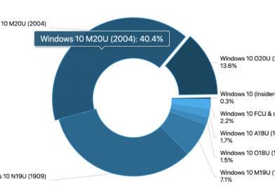 آپدیت 21H2 ویندوز ۱۰ با رشد ۳.۲ درصدی همراه شد